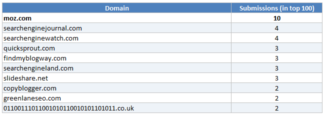 Top 10 most popular domains on Inbound.org